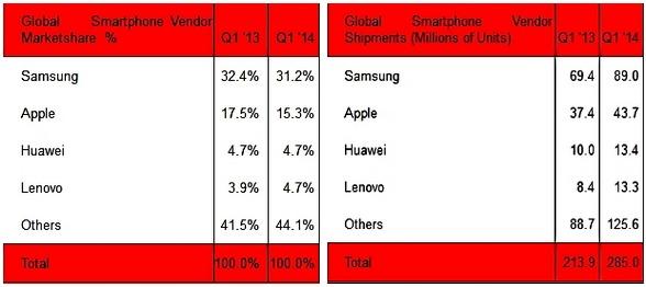 2014년 1분기 글로벌 스마트폰 출하량 2014년 1분기 글로벌 스마트폰 출하량 자료 출처 - http://goo.gl/dm9Osz