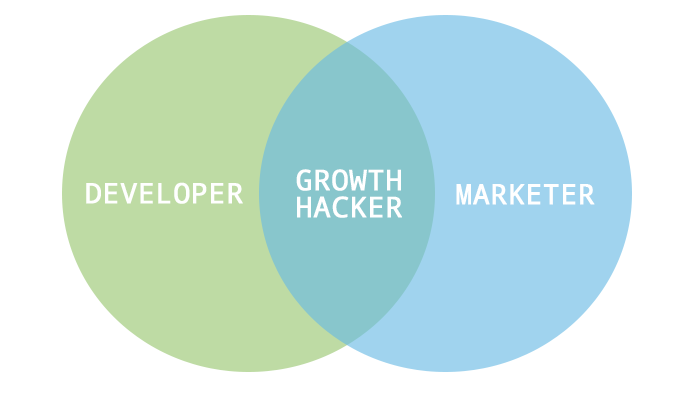 growth-hacker-venn-diagram