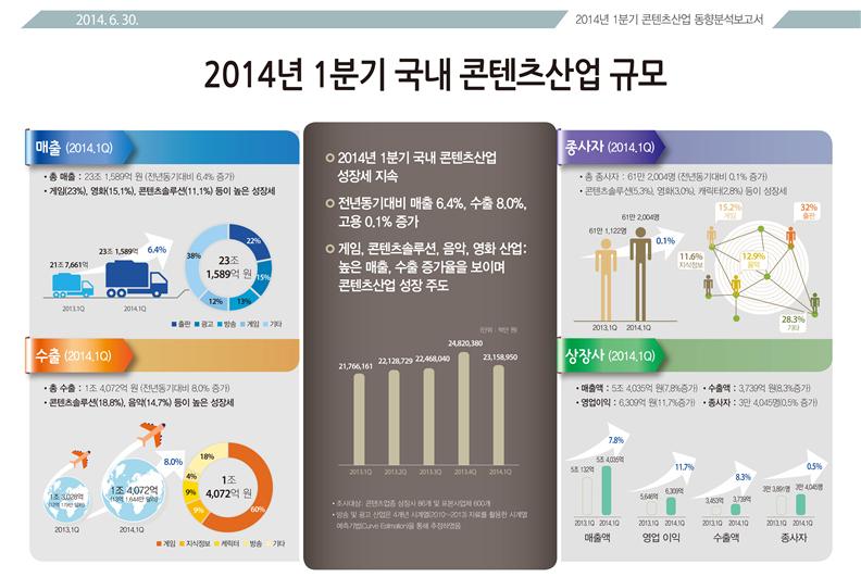 인포그래픽_2014년_1분기_국내콘텐츠_산업_규모