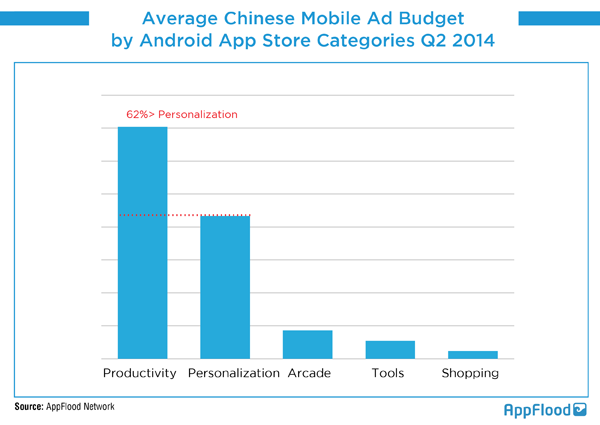 Average-CN-Mobile-Ad-Budget-by-Categories-Q2-2014