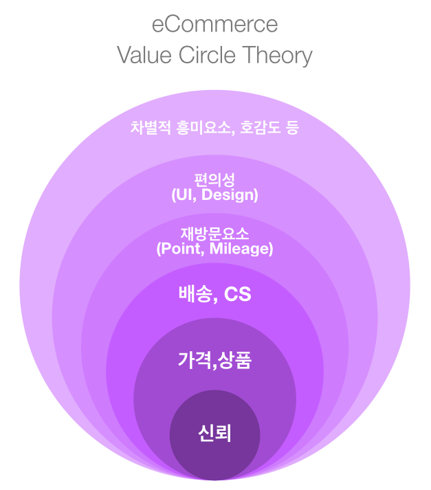 Value Circle Theory