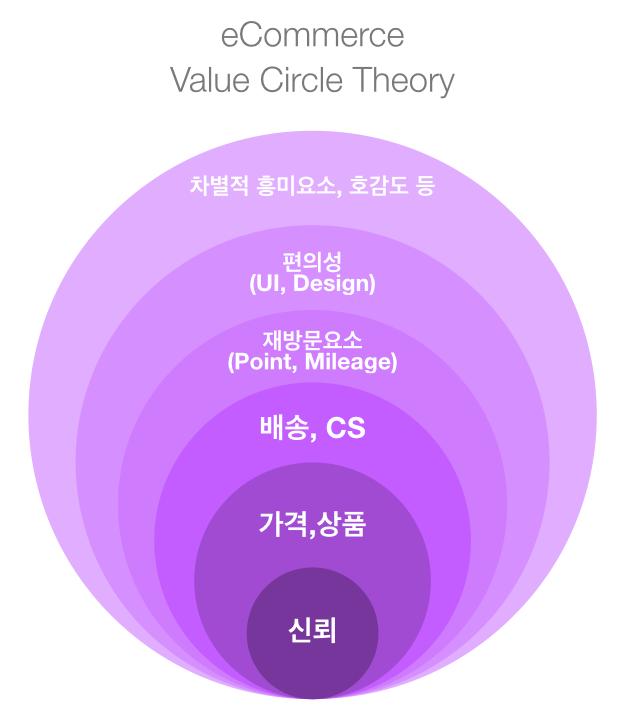 Value Circle Theory