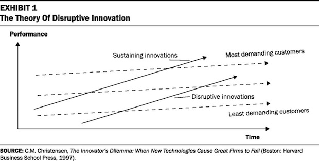 disruptive_innovation_graph