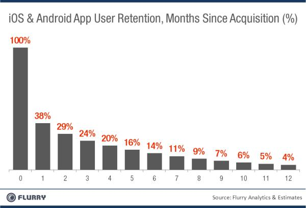 Flurry_UserRetention_MonthsSinceAcquisition_AppStoreANDandroidMarket-resized-600_0.png