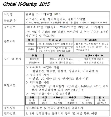 미래부, '글로벌 K-스타트업 2015' 지원팀 선발 공고