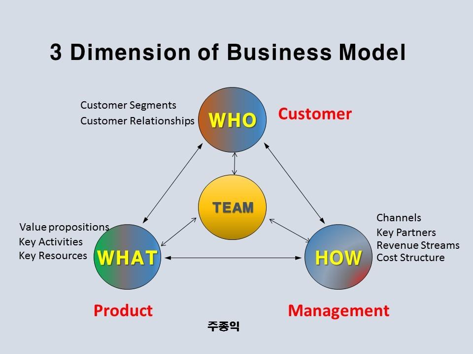 [주종익의 How To Startup 4] Customer