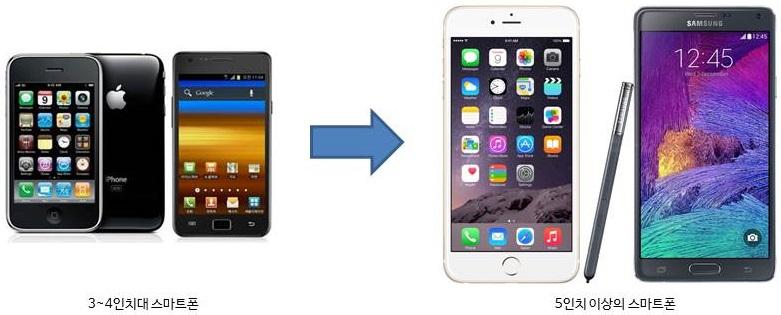 커지는 스마트폰과 작아지는 태블릿PC