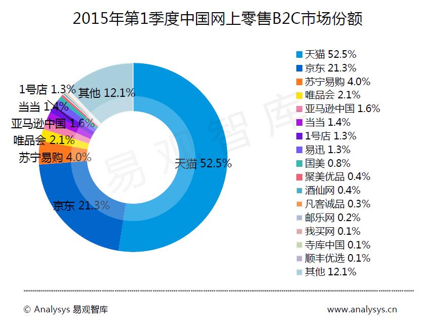 2015_Q1_china B2C