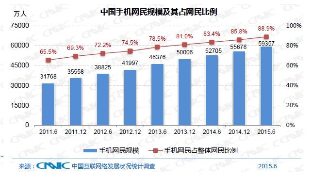 중국모바일인터넷인구