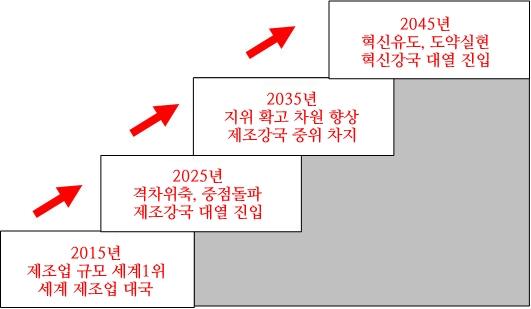제조강국 3단계전략