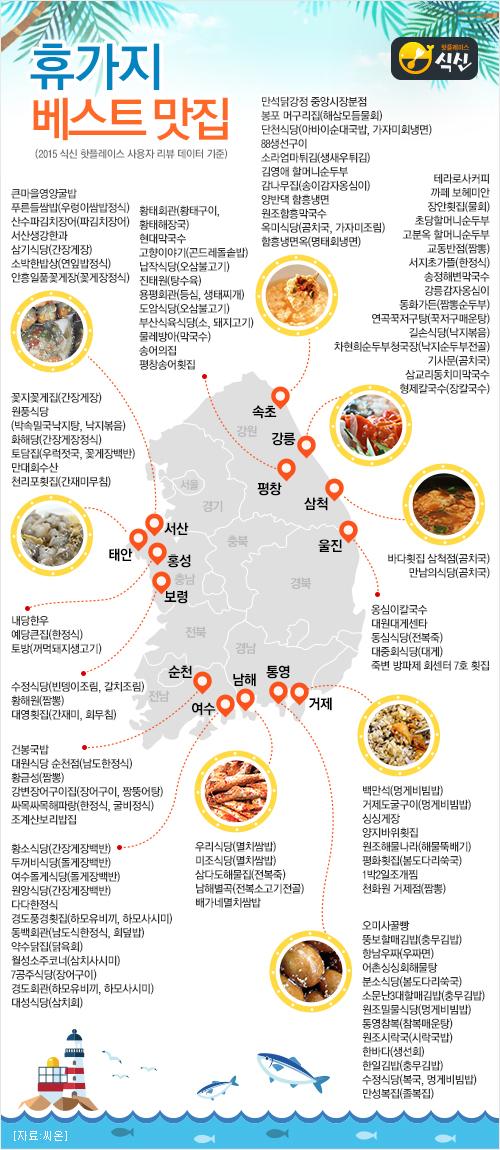 집단지성이 만든 휴가지 맛집은? 식신핫플레이스, 2015 휴가지 맛집 200 발표