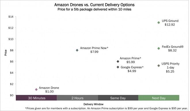 Deilivery_cost_Amazon_Drone