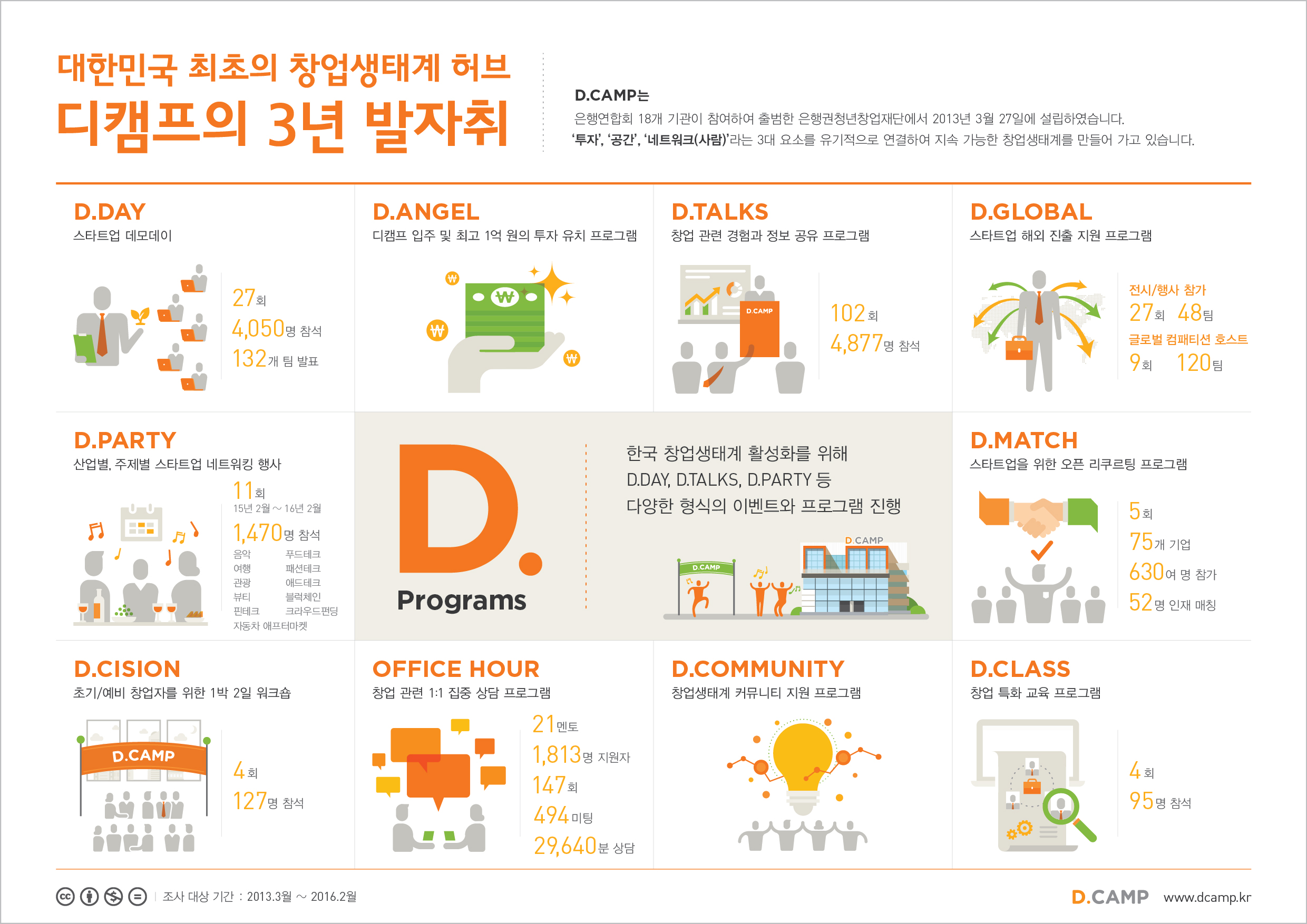 16.03.29_DCAMP_infographic_02