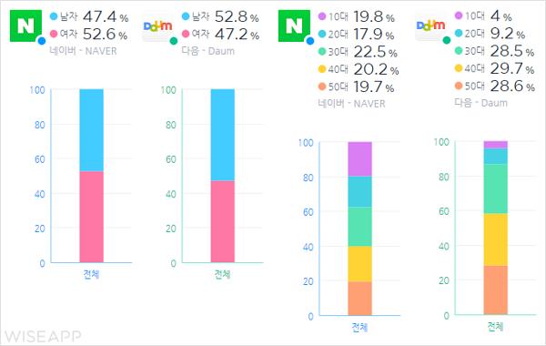 [와이즈앱 비교하기 #2] 네이버 VS 다음, 네이버 KO승! - 'Startup's Story Platform'
