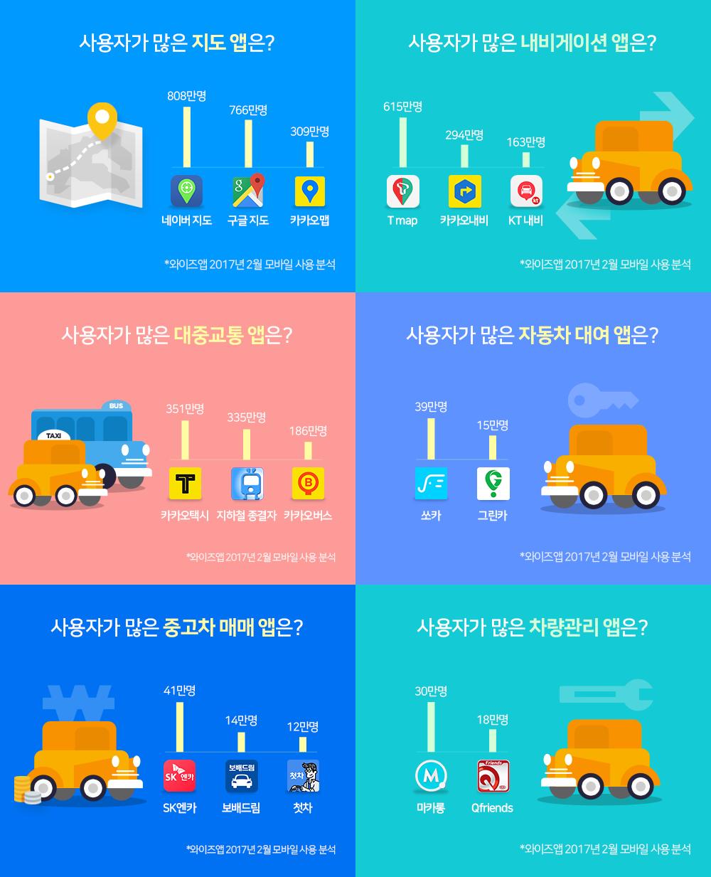 네이버, SK, 카카오의 스마트폰 교통 대전