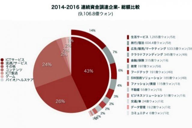 (Report) 2016 韓国スタートアップ 資金調達の状況 レポート