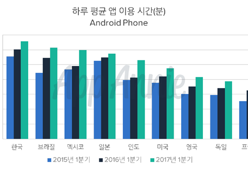 Koreans use mobile apps for about 200 minutes a day ... Worldwide Usage