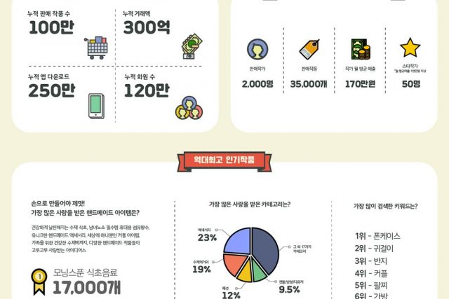 Handicraft marketplace app 'Idus', cumulative sales exceeded 1 million