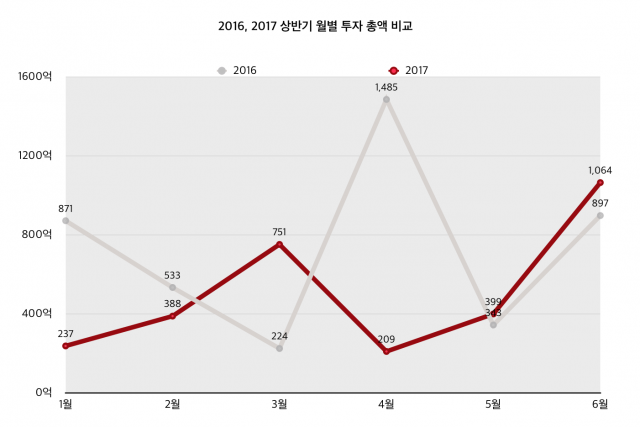 Startup investment trend in South Korea: Fintech and AI are investor favorites