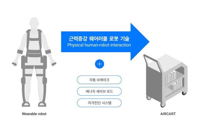 네이버랩스, '에어카트' 로봇 기술 공개