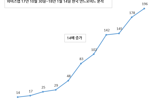 가상화폐 관련 앱 사용자 최근 11주 만에 14배 증가