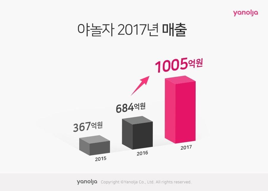야놀자, 2017년 매출 1000억 원 … R&D 집중, 완성형 여가 플랫폼으로