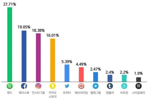 세대별 선호 SNS…1020 페이스북∙인스타그램, 3040은 밴드∙카카오스토리