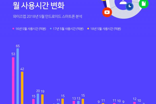 페이스북 하락, 인스타그램 성장 ...소셜네트워크 트렌드