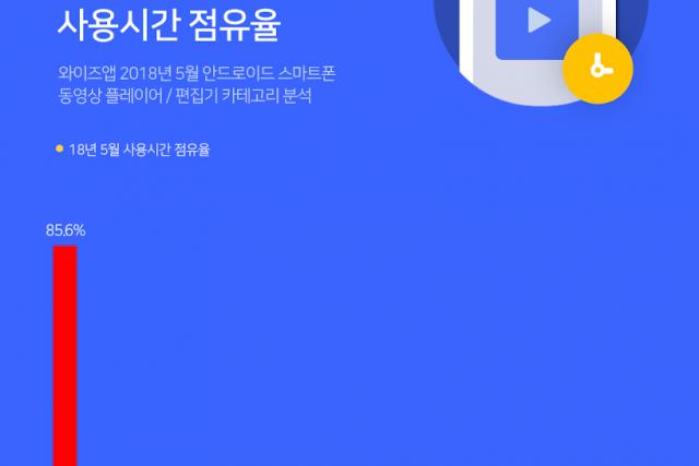 유튜브, 모바일 동영상 앱의 왕중왕...사용시간 압도적 원탑