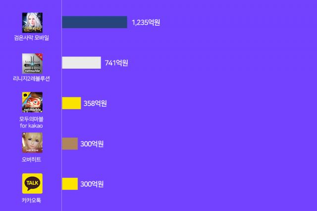 올 상반기 한국 구글 플레이 앱 매출 1위는 '리니지M'