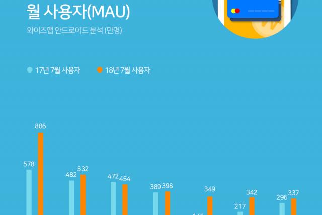 삼성 페이, 카카오뱅크, 토스 사용자 일년전과 비교해 53% ↑