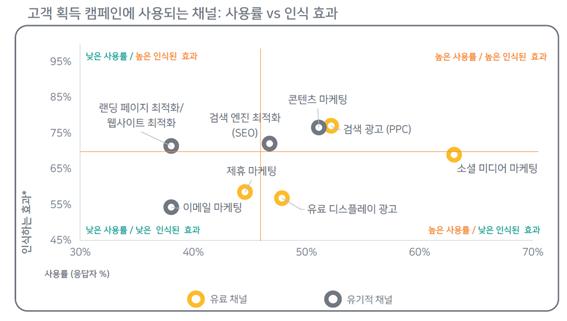크리테오, 디지털 마케팅 기법 위한 '마케터 인사이트 보고서' 발표