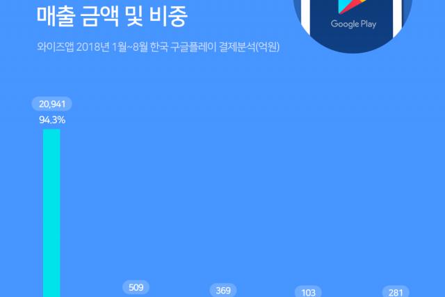 한국 구글 플레이 매출 올해 1월부터 8월까지 2조 2,200억 기록