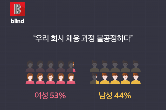 """한국 직장인 47% """"우리 회사 채용 과정 불공정해"""""""