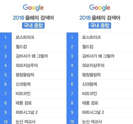 구글 인기 검색어로 되돌아보는 2018년 한국과 세계