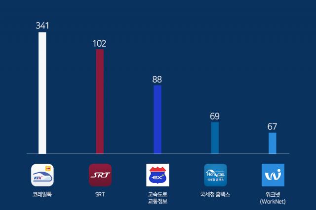 행정 공공기관 앱 사용자수 1위는 '코레일톡'