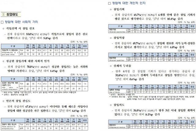 생계형 창업 줄고, 기회형 창업 늘었다...한국 창업생태계 지표 개선 양상