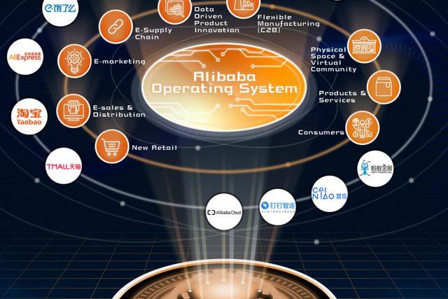 알리바바 그룹, 브랜드의 디지털화를 돕는 파트너 프로그램 'A100' 론칭
