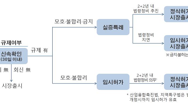 한국형 규제 샌드박스 1월부터 시행…무엇이 바뀌나