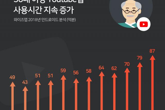 50대 이상 유튜브 사용시간, 사용자 수 크게 증가