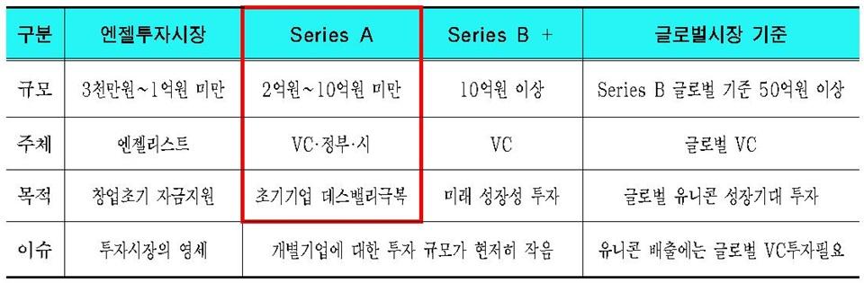 서울시, 스타트업 '시리즈 A' 투자에 집중 … 1조 2천억 규모 펀드 조성‧활용