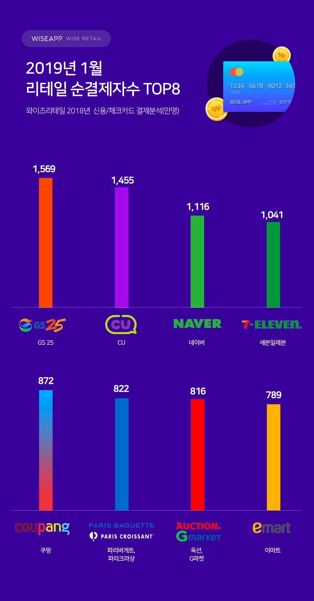 지난달 가장 많은 사람이 결제한 리테일 서비스는?