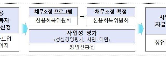 '신용회복'과 '재창업' 동시 지원, 재도전 기회 확대