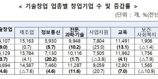 2019년 1분기 기술창업 5.9만개...창업기업 동향