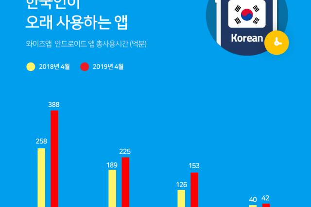 한국 안드로이드 스마트폰 사용자의 세대별 사용 현황