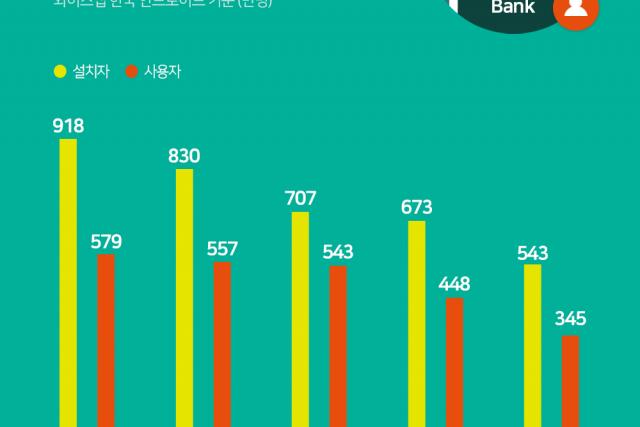 카카오뱅크, 은행 앱 중 월 사용자수 1위