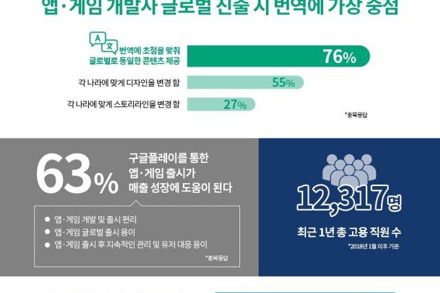 한국 앱·게임 개발사 300곳 글로벌 진출 현황