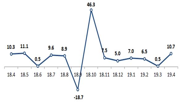 4월 창업기업 11.4만개, 기술창업, 19,373개