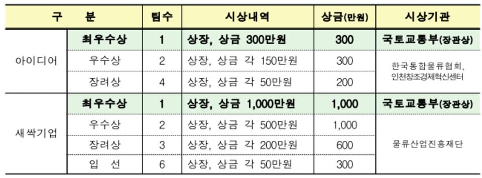 국토교통부, 2019 물류 아이디어 및 새싹기업 공모전 개최