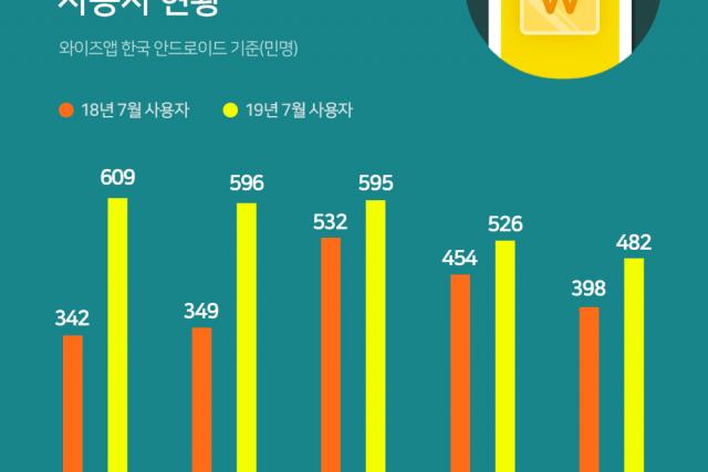 금융 앱 월 사용자수 1위에 등극한 '토스'
